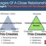 blueprint of relationship rules - diane valiquette